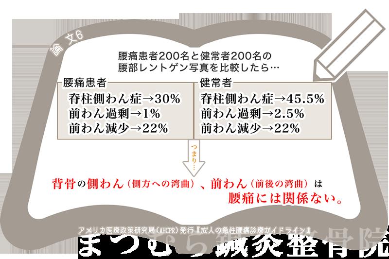 急性腰痛ガイドラインX線6